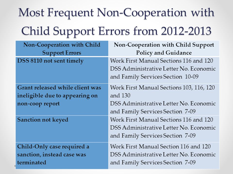 Most Frequent Non-Cooperation with Child Support Errors from 2012-2013 Non-Cooperation with Child Support Errors Non-Cooperation with Child Support Policy and Guidance DSS 8110 not sent timely Work First Manual Sections 116 and 120 DSS Administrative Letter No.