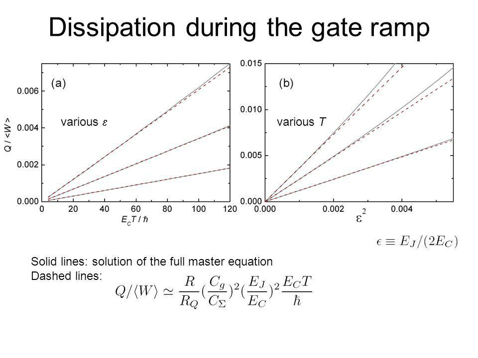 Dissipation during the gate ramp Solid lines: solution of the full master equation Dashed lines: various various T