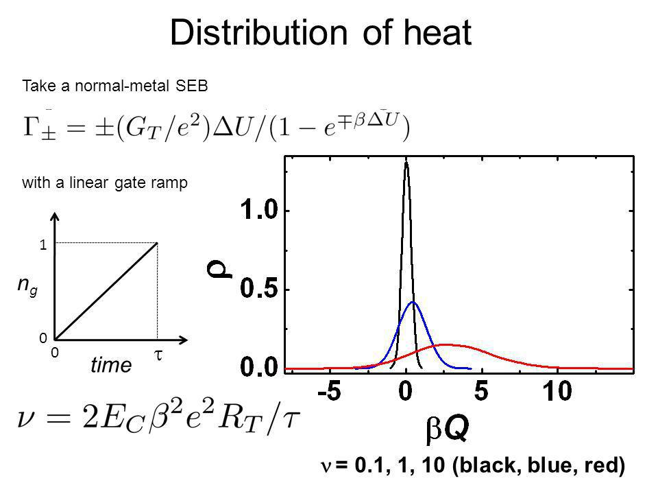 Distribution of heat = 0.1, 1, 10 (black, blue, red) ngng time 0 1 0 Take a normal-metal SEB with a linear gate ramp