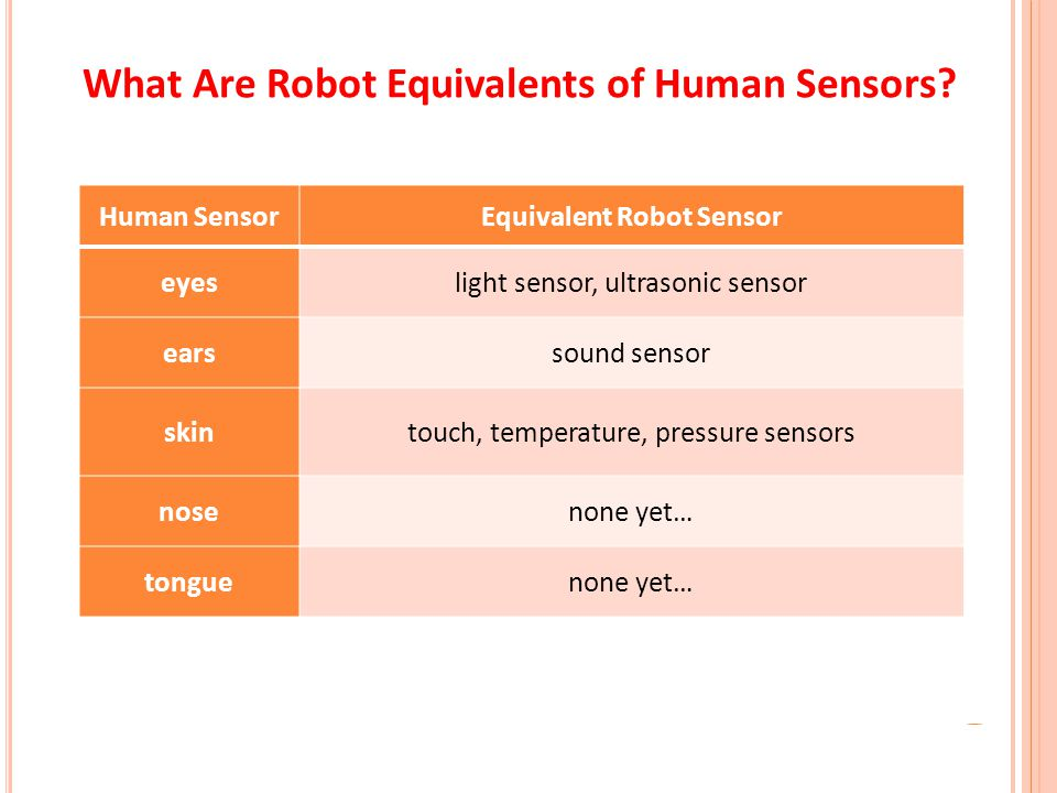 What Are Robot Equivalents of Human Sensors? Human SensorEquivalent Robot Sensor eyeslight sensor, ultrasonic sensor earssound sensor skintouch, tempe