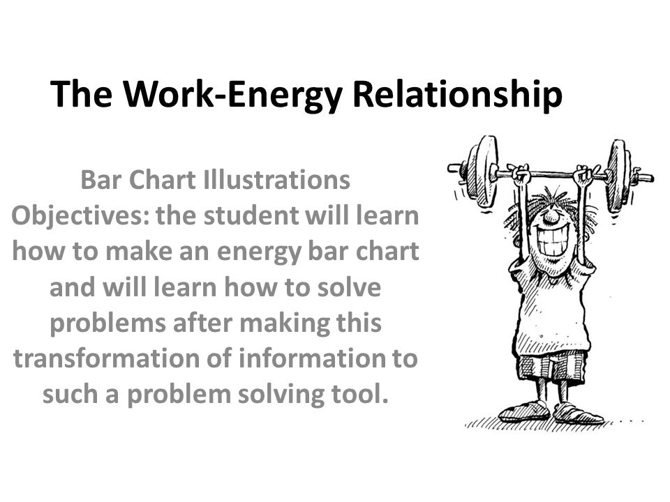The Work-Energy Relationship Bar Chart Illustrations Objectives: the student will learn how to make an energy bar chart and will learn how to solve pr