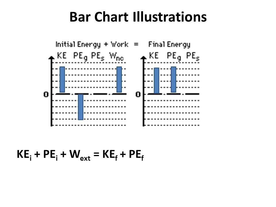 Bar Chart Illustrations KE i + PE i + W ext = KE f + PE f