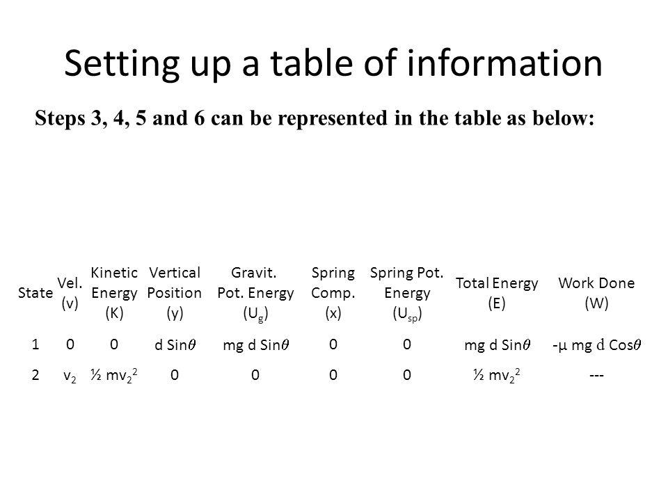 Setting up a table of information State Vel. (v) Kinetic Energy (K) Vertical Position (y) Gravit. Pot. Energy (U g ) Spring Comp. (x) Spring Pot. Ener