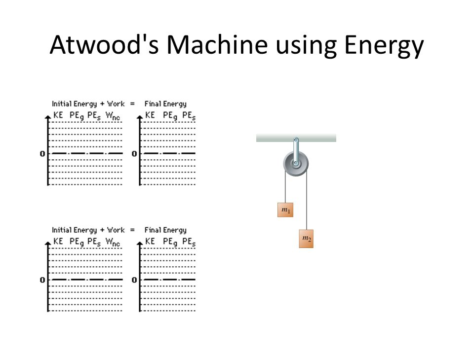 Atwood's Machine using Energy