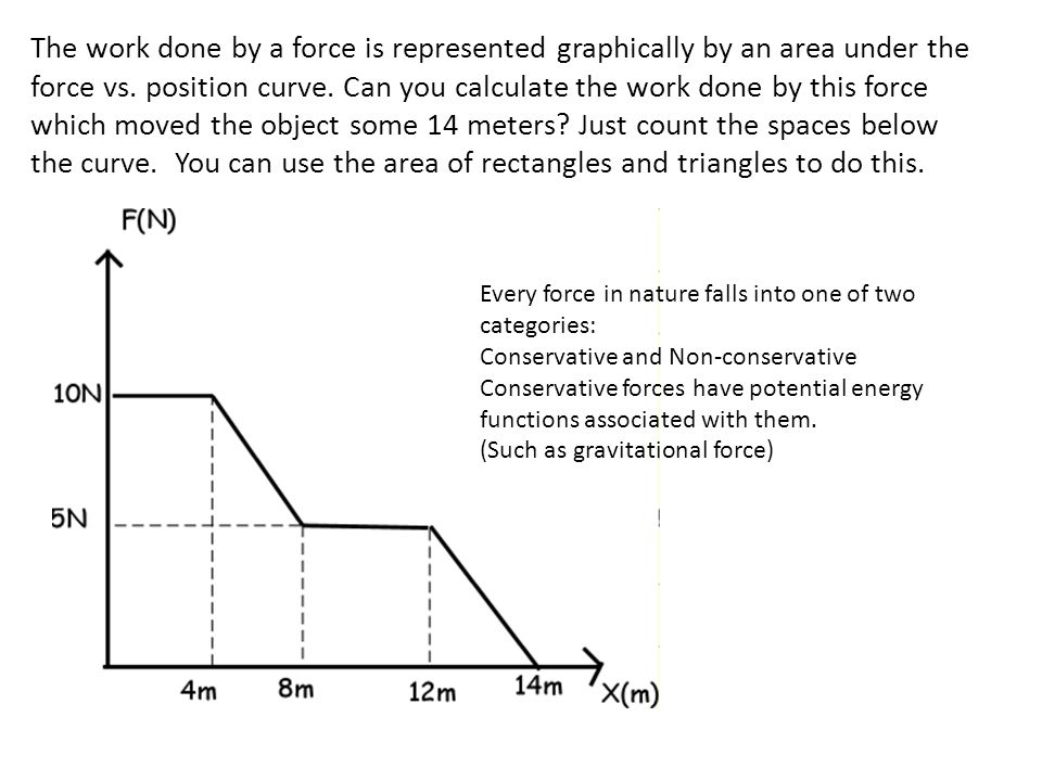 The work done by a force is represented graphically by an area under the force vs. position curve. Can you calculate the work done by this force which