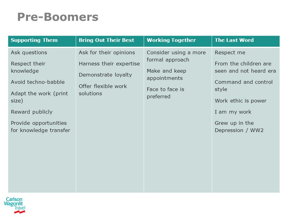 Pre-Boomers Supporting ThemBring Out Their BestWorking TogetherThe Last Word Ask questions Respect their knowledge Avoid techno-babble Adapt the work (print size) Reward publicly Provide opportunities for knowledge transfer Ask for their opinions Harness their expertise Demonstrate loyalty Offer flexible work solutions Consider using a more formal approach Make and keep appointments Face to face is preferred Respect me From the children are seen and not heard era Command and control style Work ethic is power I am my work Grew up in the Depression / WW2