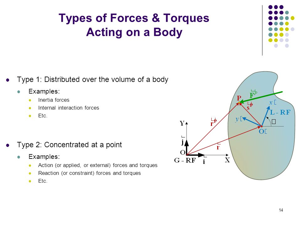 Types of Forces & Torques Acting on a Body Type 1: Distributed over the volume of a body Examples: Inertia forces Internal interaction forces Etc.