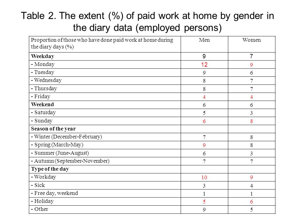 Table 2. The extent (%) of paid work at home by gender in the diary data (employed persons) Proportion of those who have done paid work at home during