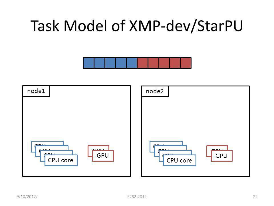 Task Model of XMP-dev/StarPU 9/10/2012/P2S2 201222 node1 CPU core GPU node2 CPU core GPU
