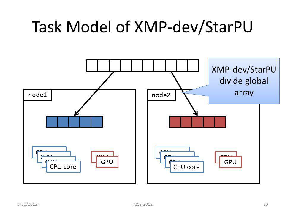Task Model of XMP-dev/StarPU 9/10/2012/P2S2 201223 node1 CPU core GPU node2 CPU core GPU XMP-dev/StarPU divide global array