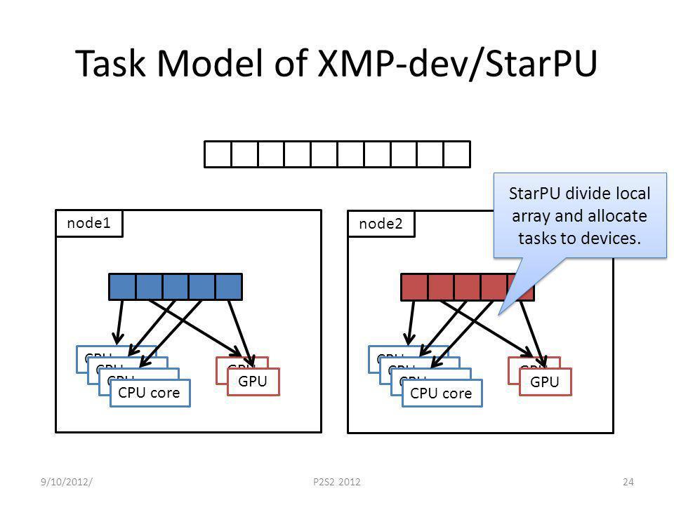 Task Model of XMP-dev/StarPU 9/10/2012/P2S2 201224 node1 CPU core GPU node2 CPU core GPU StarPU divide local array and allocate tasks to devices.