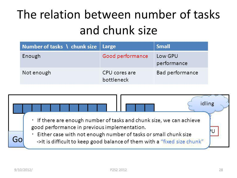 The relation between number of tasks and chunk size Number of tasks chunk size LargeSmall EnoughGood performanceLow GPU performance Not enoughCPU cores are bottleneck Bad performance 9/10/2012/P2S2 201228 CPUGPU Good CPUGPU Bad idling If there are enough number of tasks and chunk size, we can achieve good performance in previous implementation.