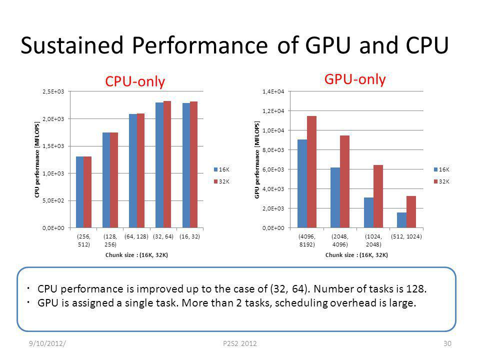 Sustained Performance of GPU and CPU 9/10/2012/P2S2 201230 CPU performance is improved up to the case of (32, 64). Number of tasks is 128. GPU is assi
