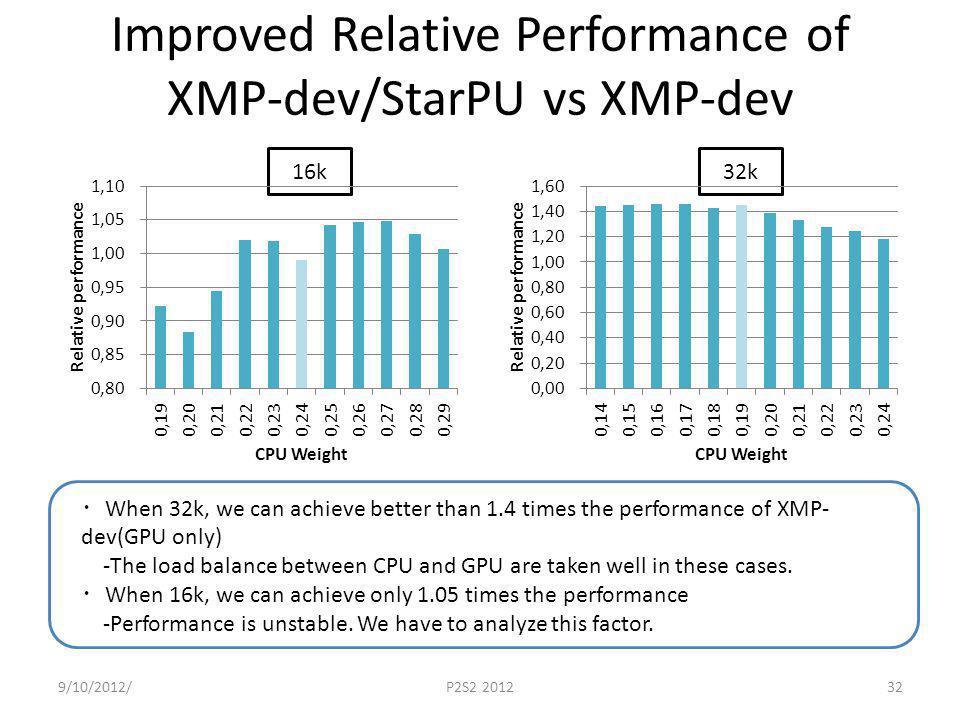 Improved Relative Performance of XMP-dev/StarPU vs XMP-dev 9/10/2012/P2S2 201232 16k32k When 32k, we can achieve better than 1.4 times the performance