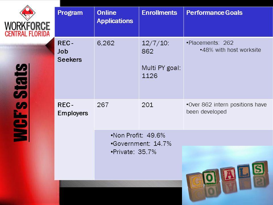 WCFs Stats ProgramOnline Applications EnrollmentsPerformance Goals REC - Job Seekers 6,26212/7/10: 862 Multi PY goal: 1126 Placements: 262 48% with ho