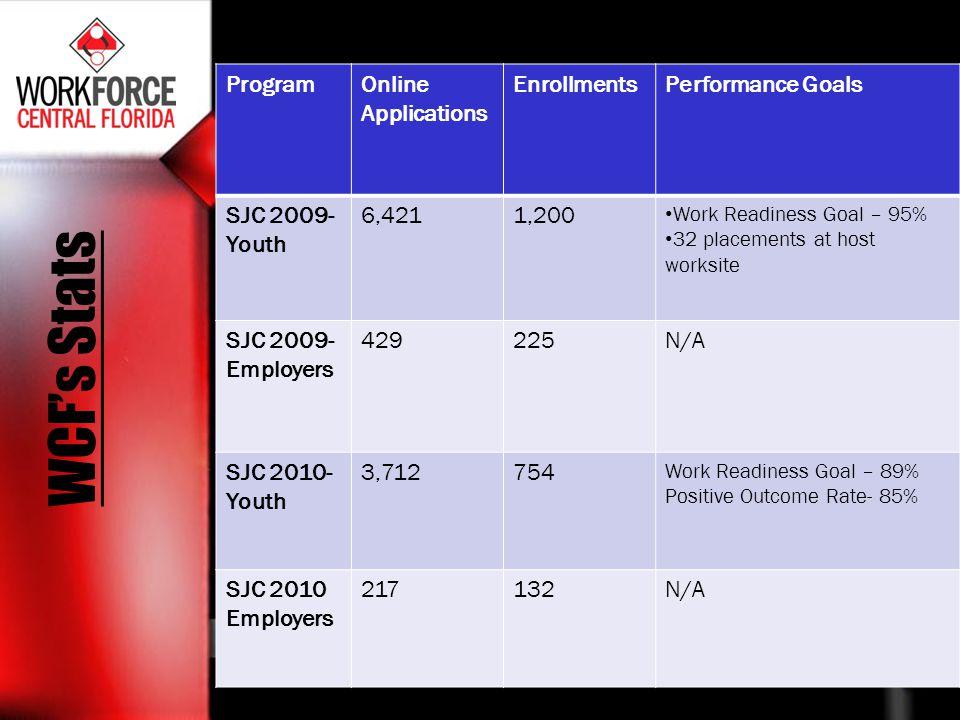 WCFs Stats ProgramOnline Applications EnrollmentsPerformance Goals SJC 2009- Youth 6,4211,200 Work Readiness Goal – 95% 32 placements at host worksite