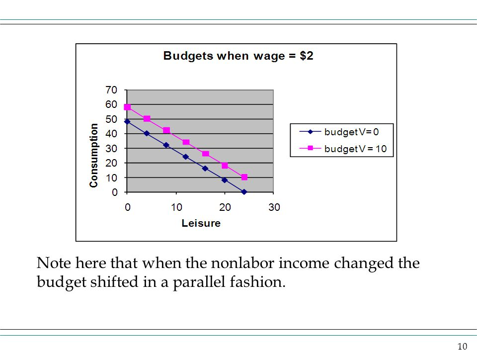 10 Note here that when the nonlabor income changed the budget shifted in a parallel fashion.