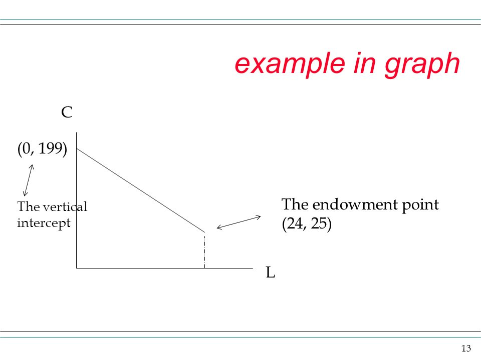 13 example in graph C L The endowment point (24, 25) (0, 199) The vertical intercept