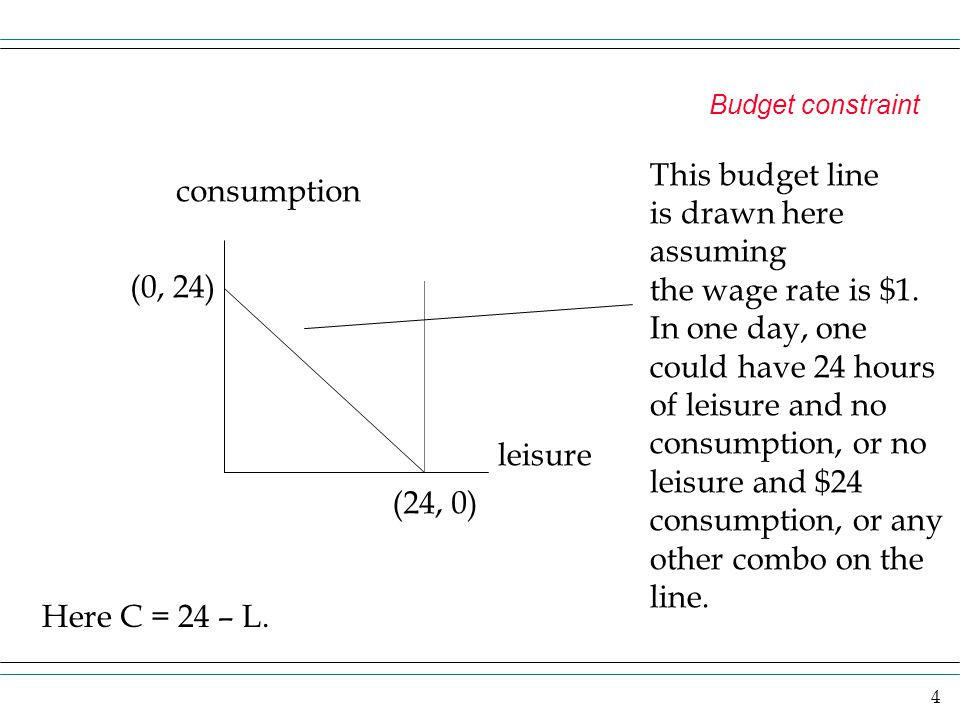 4 Budget constraint consumption leisure (0, 24) (24, 0) This budget line is drawn here assuming the wage rate is $1. In one day, one could have 24 hou