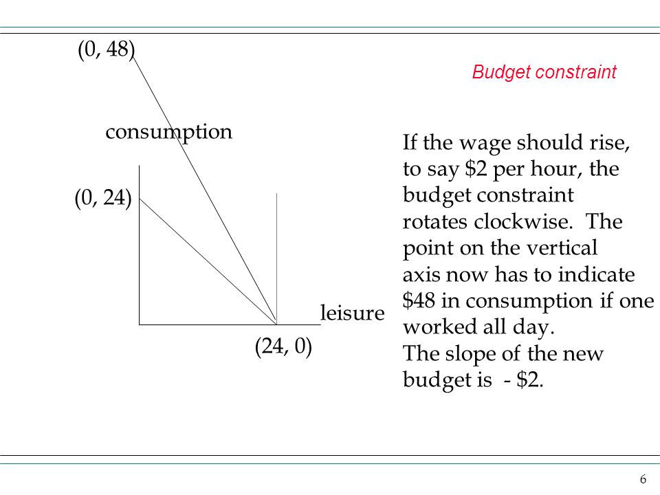 6 Budget constraint consumption leisure (0, 24) (24, 0) (0, 48) If the wage should rise, to say $2 per hour, the budget constraint rotates clockwise.
