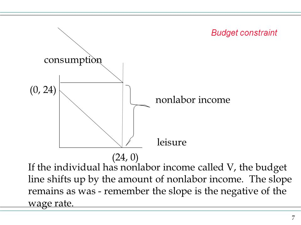 7 Budget constraint consumption leisure (0, 24) (24, 0) nonlabor income If the individual has nonlabor income called V, the budget line shifts up by t