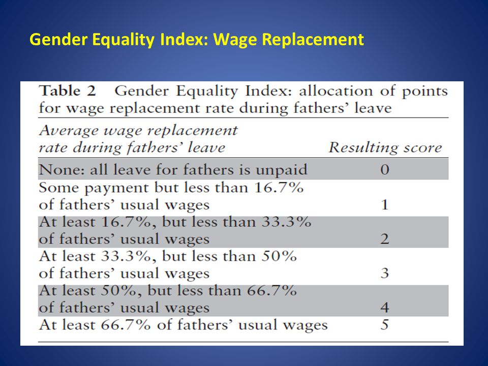 Gender Equality Index: Wage Replacement