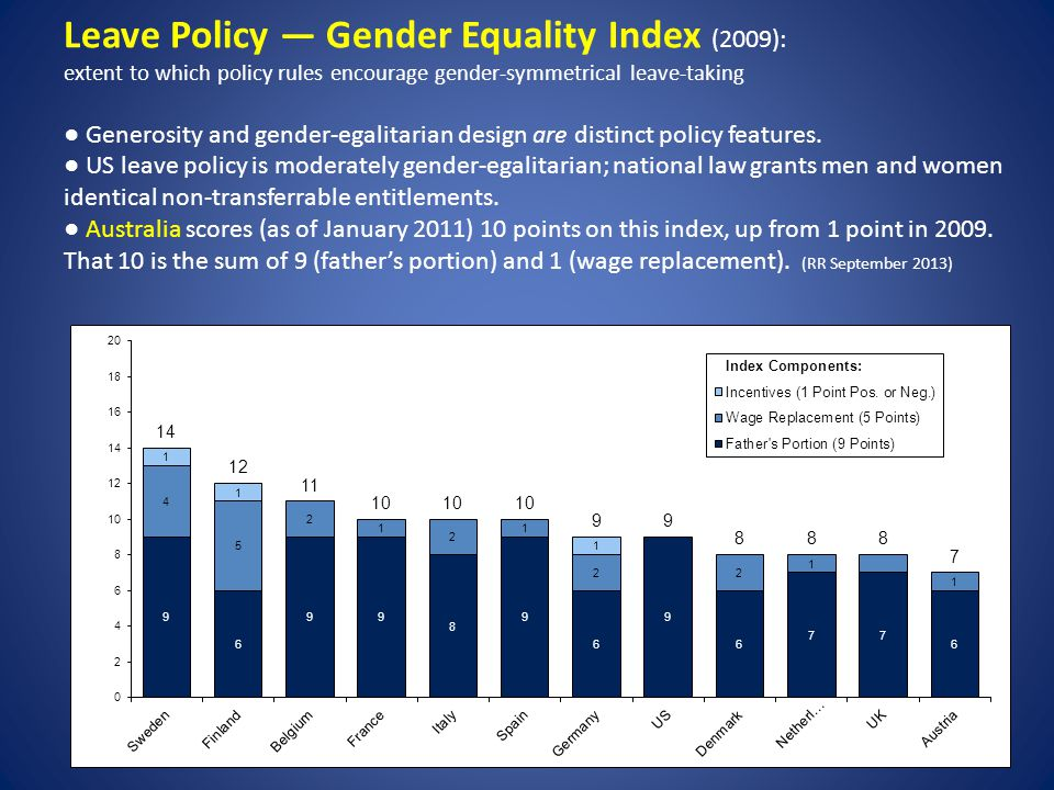 Leave Policy Gender Equality Index (2009): extent to which policy rules encourage gender-symmetrical leave-taking Generosity and gender-egalitarian de