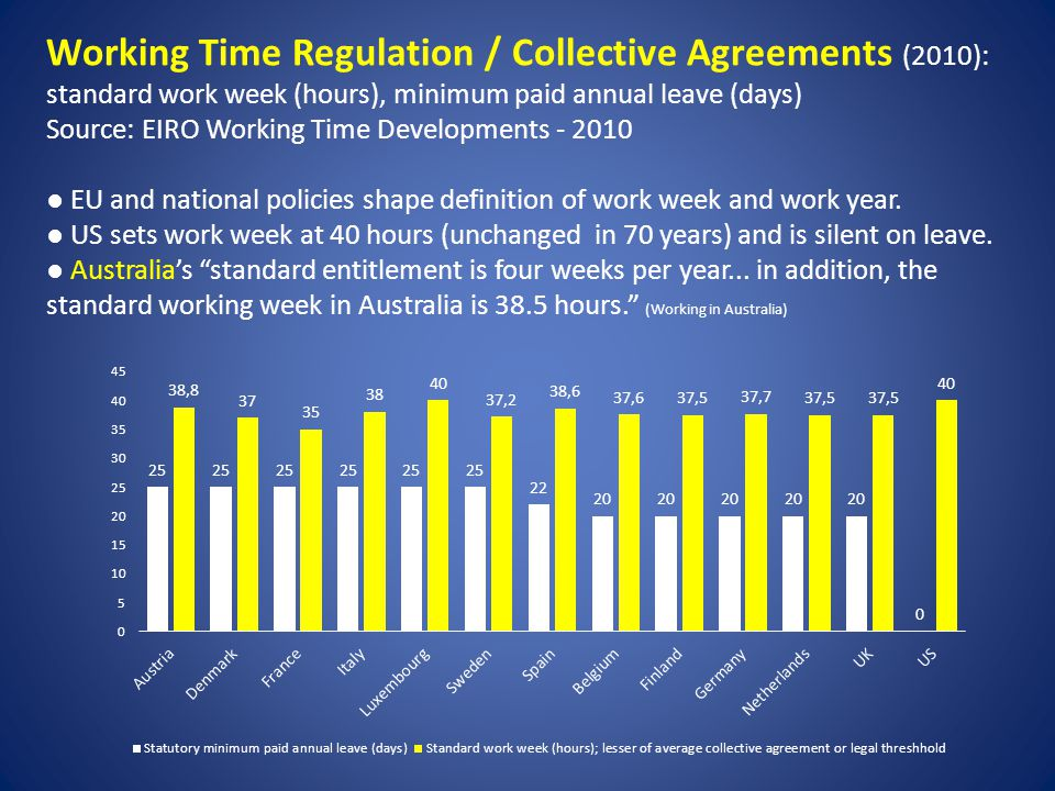 Working Time Regulation / Collective Agreements (2010): standard work week (hours), minimum paid annual leave (days) Source: EIRO Working Time Developments - 2010 EU and national policies shape definition of work week and work year.