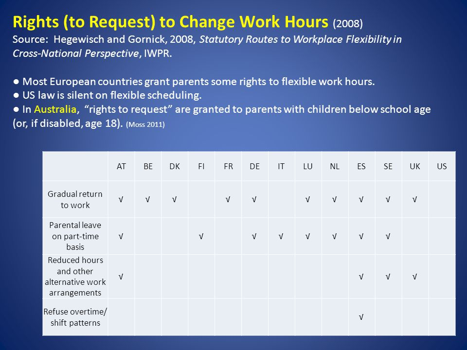 Rights (to Request) to Change Work Hours (2008) Source: Hegewisch and Gornick, 2008, Statutory Routes to Workplace Flexibility in Cross-National Perspective, IWPR.