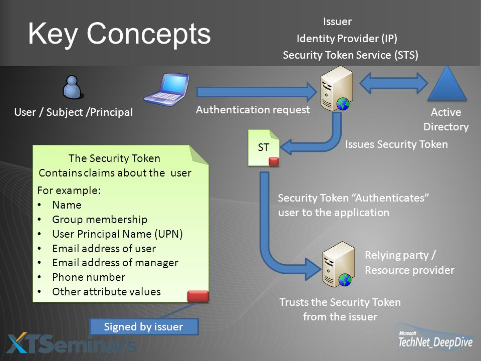 Key Concepts Identity Provider (IP) Active Directory Security Token Service (STS) User / Subject /Principal Authentication request Issues Security Token Relying party / Resource provider Issuer Trusts the Security Token from the issuer The Security Token Contains claims about the user For example: Name Group membership User Principal Name (UPN) Email address of user Email address of manager Phone number Other attribute values Security Token Authenticates user to the application ST Signed by issuer