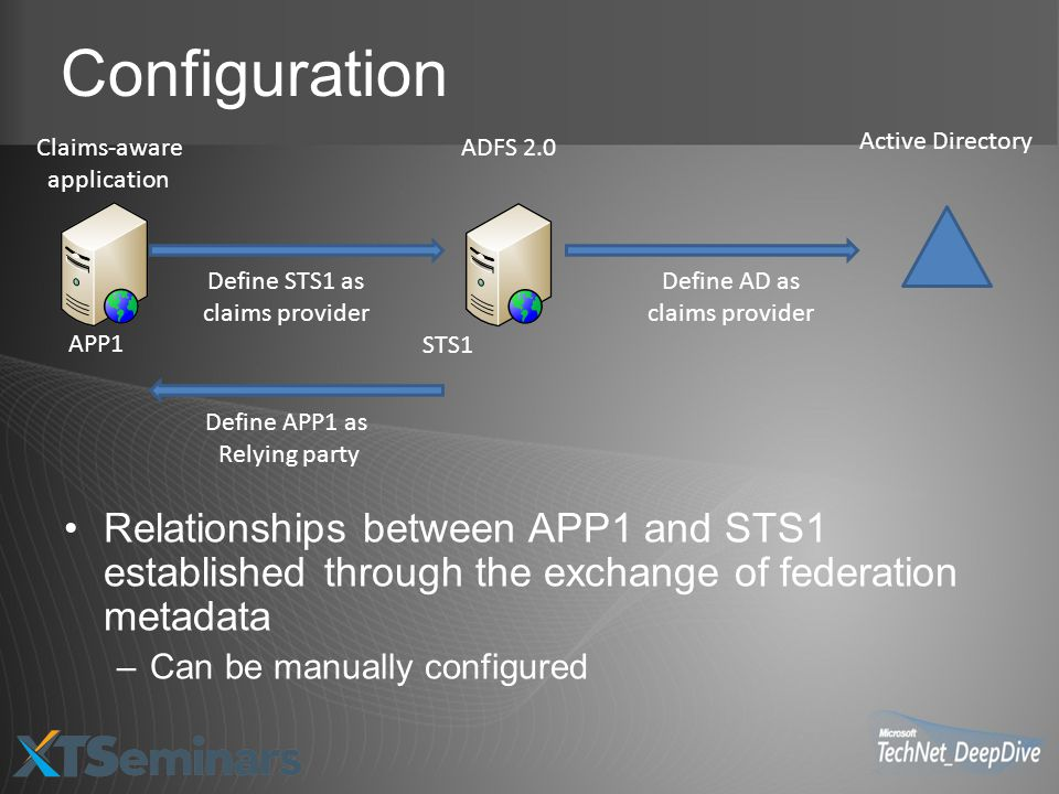 Configuration Relationships between APP1 and STS1 established through the exchange of federation metadata –Can be manually configured Claims-aware app