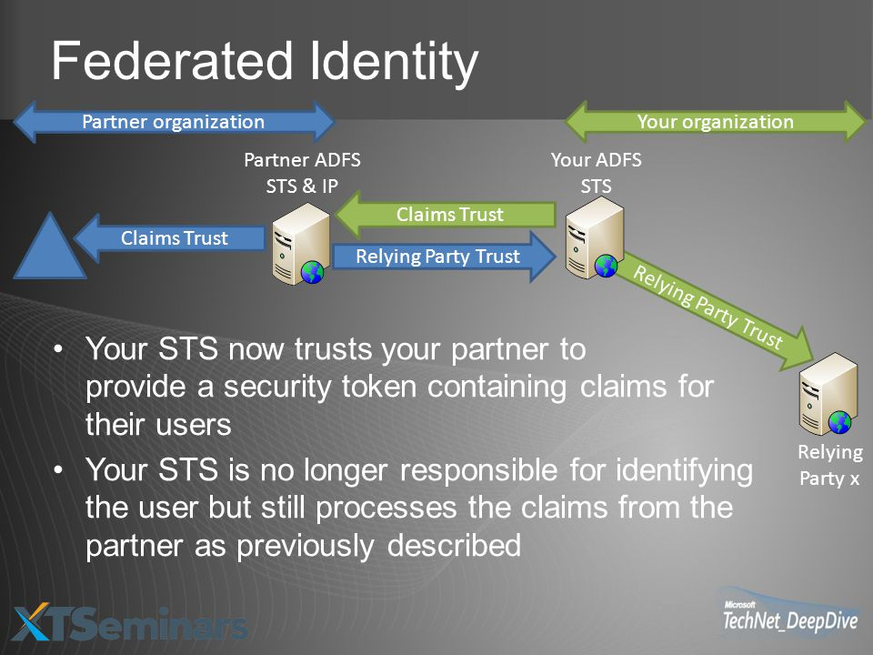Federated Identity Your STS now trusts your partner to provide a security token containing claims for their users Your STS is no longer responsible for identifying the user but still processes the claims from the partner as previously described Claims Trust Relying Party x Relying Party Trust Claims Trust Your ADFS STS Partner ADFS STS & IP Relying Party Trust Partner organizationYour organization