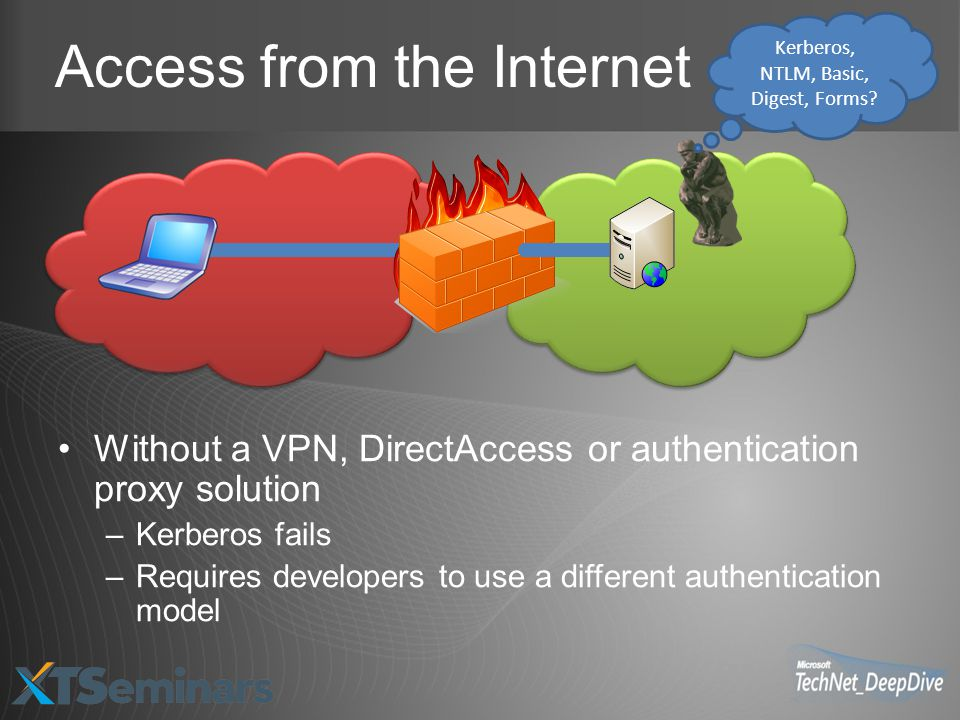 Access from the Internet Without a VPN, DirectAccess or authentication proxy solution –Kerberos fails –Requires developers to use a different authentication model Kerberos, NTLM, Basic, Digest, Forms?