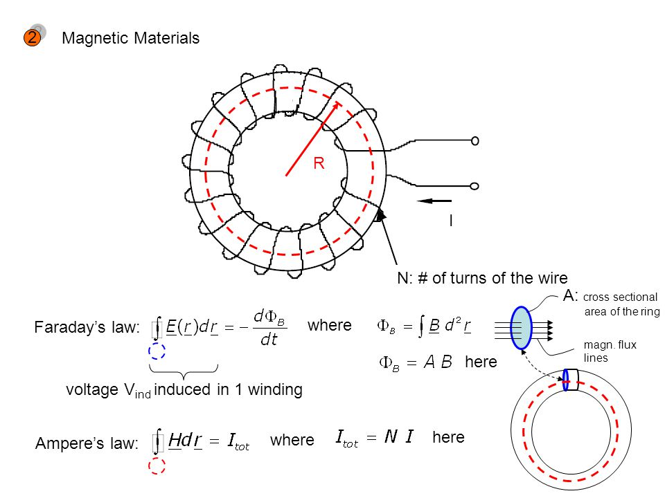 Magnetic Materials 2 2 I N: # of turns of the wire R Faradays law: where Amperes law: where here A: cross sectional area of the ring magn. flux lines