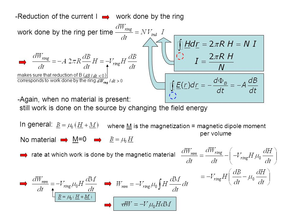 -Reduction of the current Iwork done by the ring work done by the ring per time makes sure that reduction of B ( ) corresponds to work done by the ring -Again, when no material is present: still work is done on the source by changing the field energy In general: where M is the magnetization = magnetic dipole moment per volume No material M=0 rate at which work is done by the magnetic material