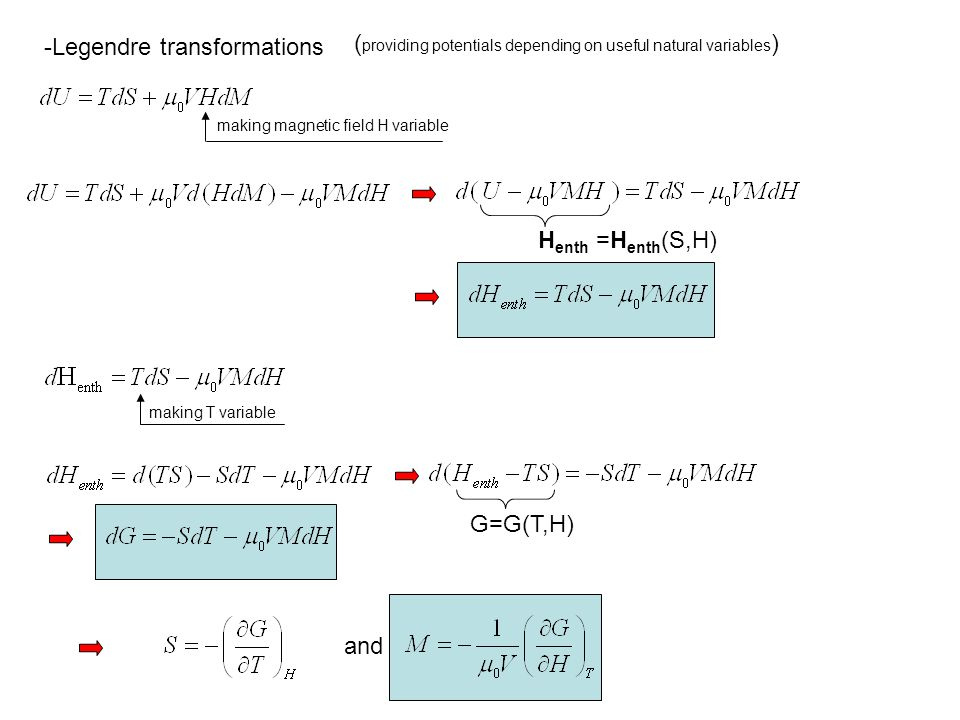 -Legendre transformations ( providing potentials depending on useful natural variables ) making magnetic field H variable H enth =H enth (S,H) making T variable G=G(T,H) and