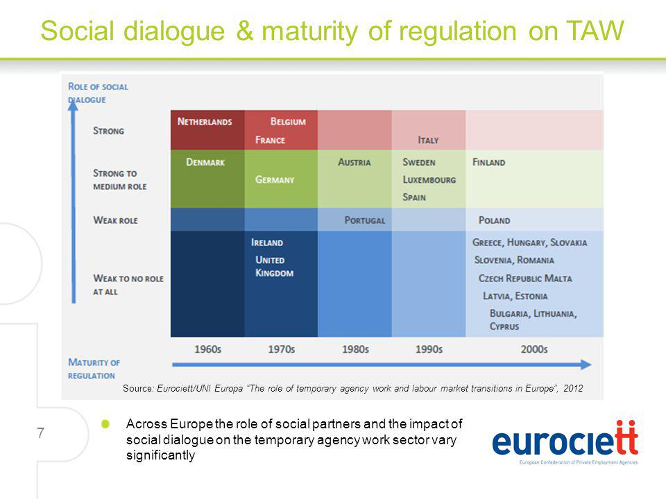 7 Social dialogue & maturity of regulation on TAW Across Europe the role of social partners and the impact of social dialogue on the temporary agency