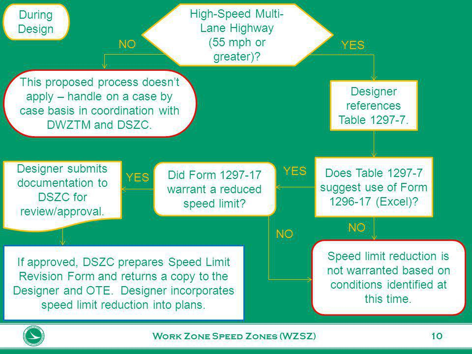 www.transportation.ohio.gov 10Work Zone Speed Zones (WZSZ) During Design Designer references Table 1297-7.