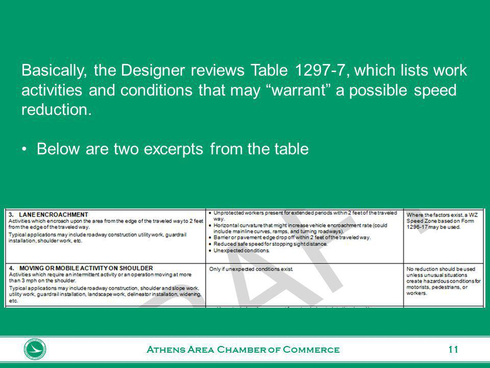 www.transportation.ohio.gov 11Athens Area Chamber of Commerce Basically, the Designer reviews Table 1297-7, which lists work activities and conditions that may warrant a possible speed reduction.