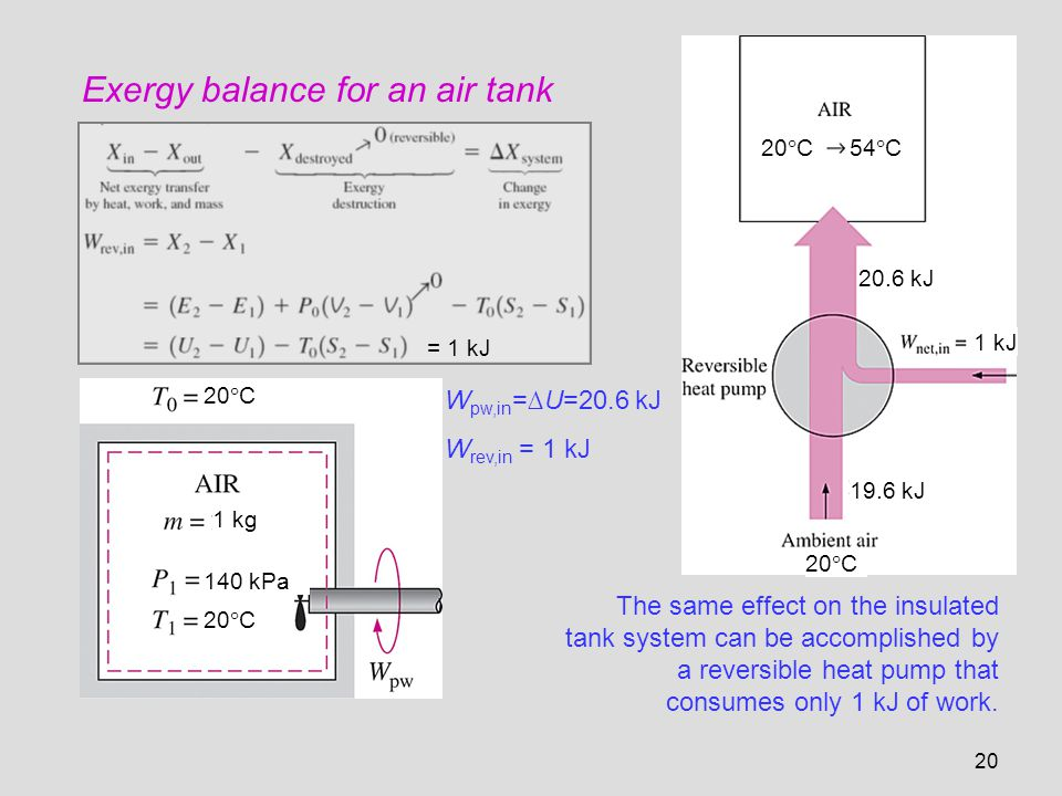 20 Exergy balance for an air tank The same effect on the insulated tank system can be accomplished by a reversible heat pump that consumes only 1 kJ o
