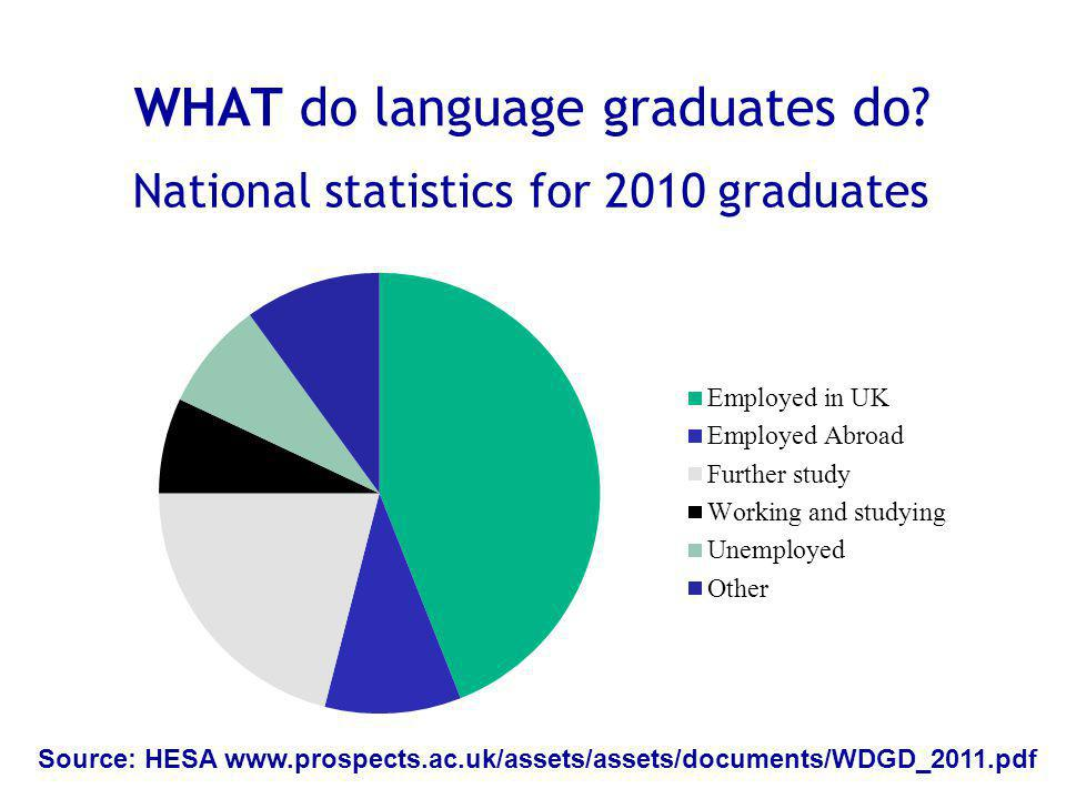 WHAT do language graduates do.