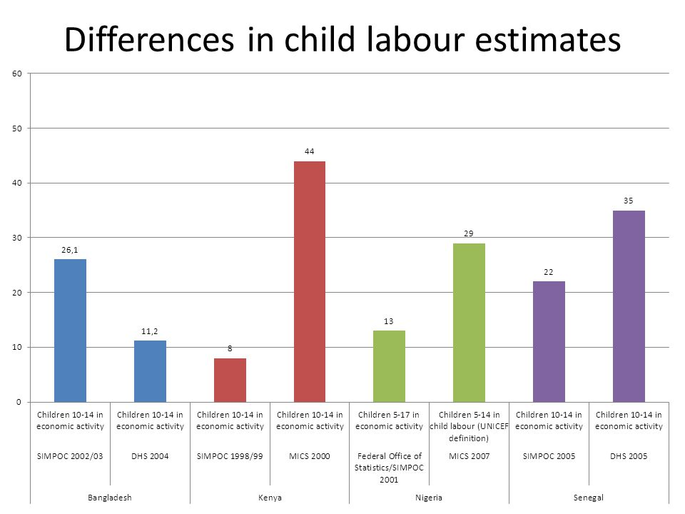 Differences in child labour estimates