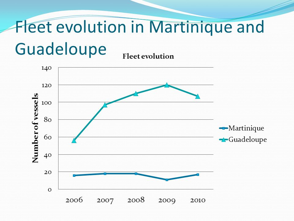 Fleet evolution in Martinique and Guadeloupe
