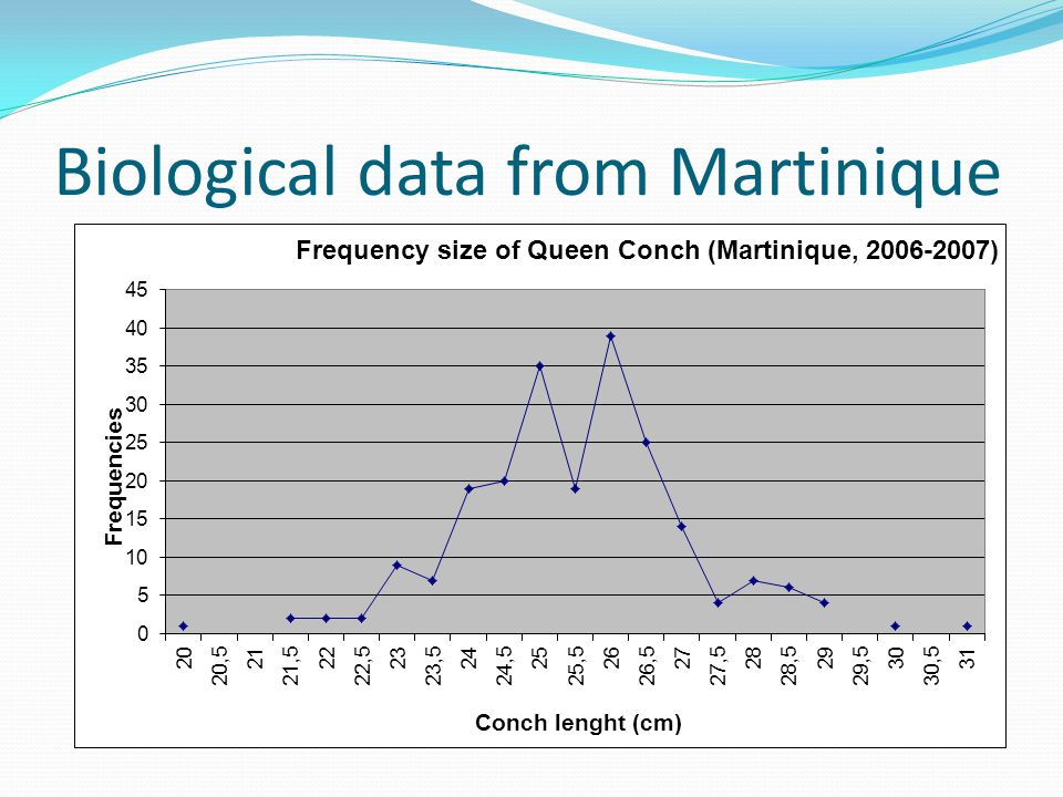 Biological data from Martinique
