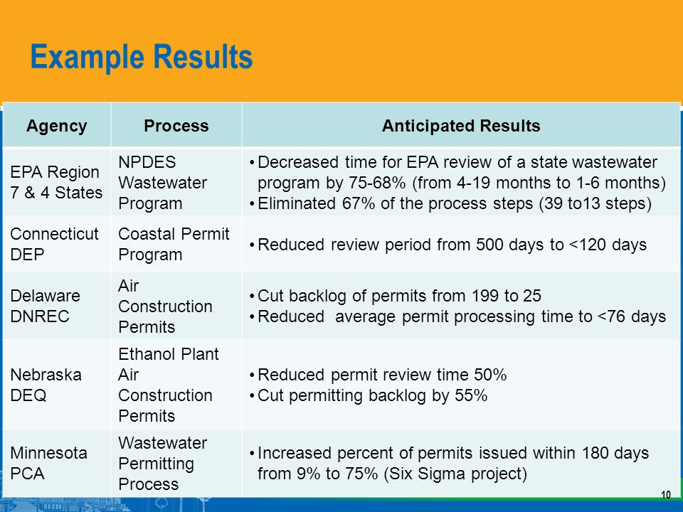 Example Results AgencyProcessAnticipated Results EPA Region 7 & 4 States NPDES Wastewater Program Decreased time for EPA review of a state wastewater