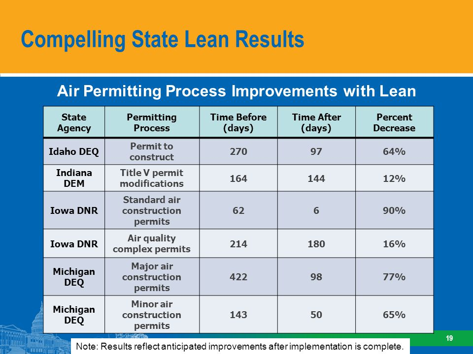 Compelling State Lean Results 19 State Agency Permitting Process Time Before (days) Time After (days) Percent Decrease Idaho DEQ Permit to construct 2709764% Indiana DEM Title V permit modifications 16414412% Iowa DNR Standard air construction permits 62690% Iowa DNR Air quality complex permits 21418016% Michigan DEQ Major air construction permits 4229877% Michigan DEQ Minor air construction permits 1435065% Air Permitting Process Improvements with Lean Note: Results reflect anticipated improvements after implementation is complete.