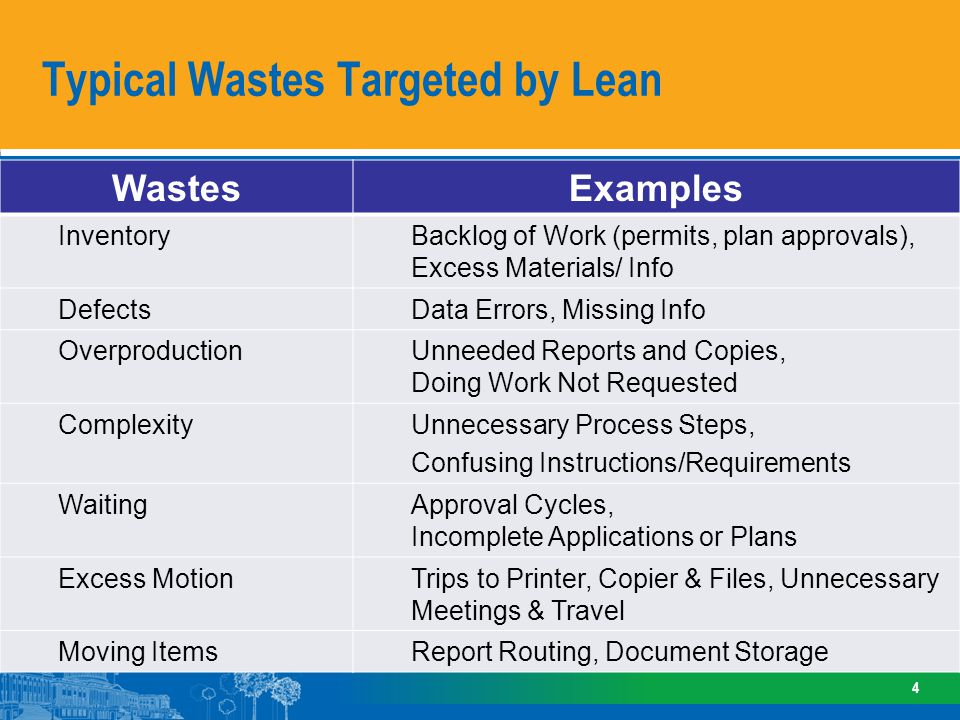 Typical Wastes Targeted by Lean 4 WastesExamples InventoryBacklog of Work (permits, plan approvals), Excess Materials/ Info DefectsData Errors, Missin