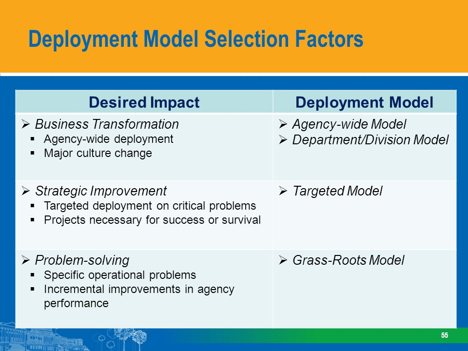 Deployment Model Selection Factors 55 Desired ImpactDeployment Model Business Transformation Agency-wide deployment Major culture change Agency-wide M