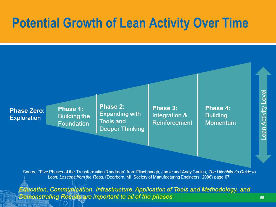 Potential Growth of Lean Activity Over Time 59 Source: Five Phases of the Transformation Roadmap from Flinchbaugh, Jamie and Andy Carlino, The Hitchhi