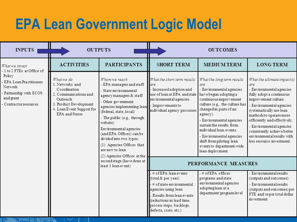 EPA Lean Government Logic Model 63 INPUTSOUTPUTSOUTCOMES What we invest - 1 to 2 FTEs at Office of Policy - EPA Lean Practitioners Network - Partnership with ECOS and grant - Contractor resources ACTIVITIESPARTICIPANTSSHORT TERMMEDIUM TERMLONG TERM What we do 1.